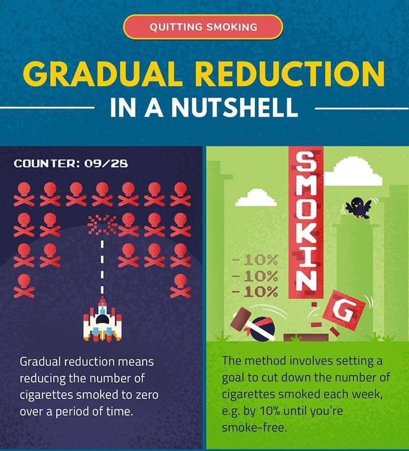 Quit Smoking Gradual Reduction